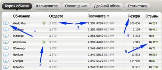 Мониторинг лучших обменников электронных валют