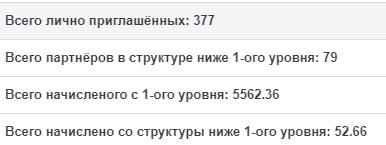 Результат моих интернет инвестиций в хайп проекты c 01.04-07.04.19. Портфель 4537$, прибыль 248,6$ или 5,48%