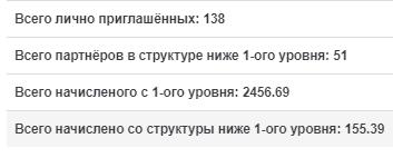 Результат моих интернет инвестиций в хайп проекты c 06.05-12.05.19. Портфель 3050$, прибыль 270,48$ или 8,87%