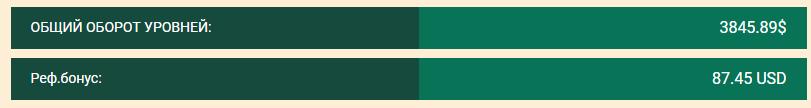 Результат моих интернет инвестиций в хайп проекты c 22.07-28.07.19. Портфель 4311$, прибыль 319,06$ или 7,40%