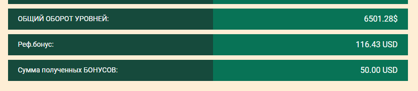 Результат моих интернет инвестиций в хайп проекты c 29.07-04.08.19. Портфель 4302$, прибыль 336,08$ или 7,81%