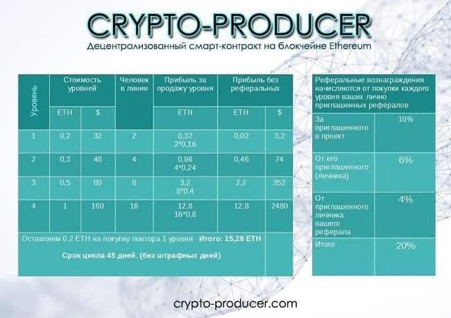 Crypto-producer отзывы и обзор crypto-producer.com, бонус 3%, защита вкладов, доход до 15.28 ЕТН за 45 дней